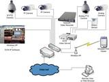كاميرات المراقبة التلفزيونية والشبكية من ماكسمم سيكيورتي سليوشن - صورة مصغرة